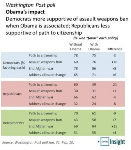 Latest Immigration News 2013: Republicans Support A Path To Citizenship Unless Obama