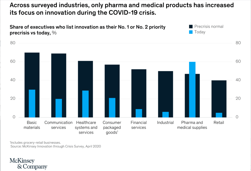 McKinsey Innovation Priority