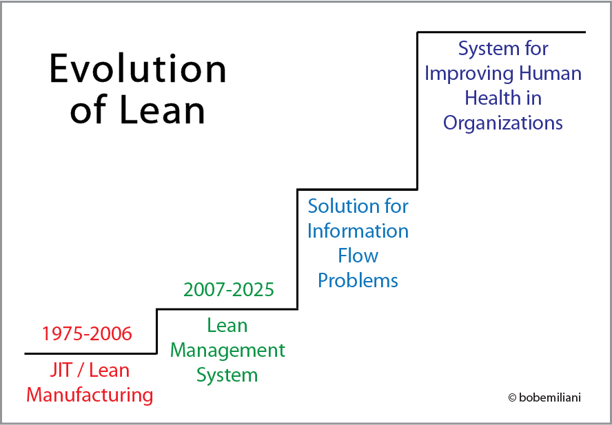 The Future of Lean | Bob Emiliani