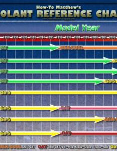 Do we all agree with this reference chart also antifreeze bob is the oil guy rh bobistheoilguy