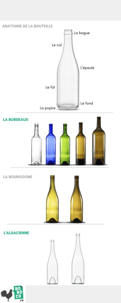 les differentes formes de bouteilles de vin