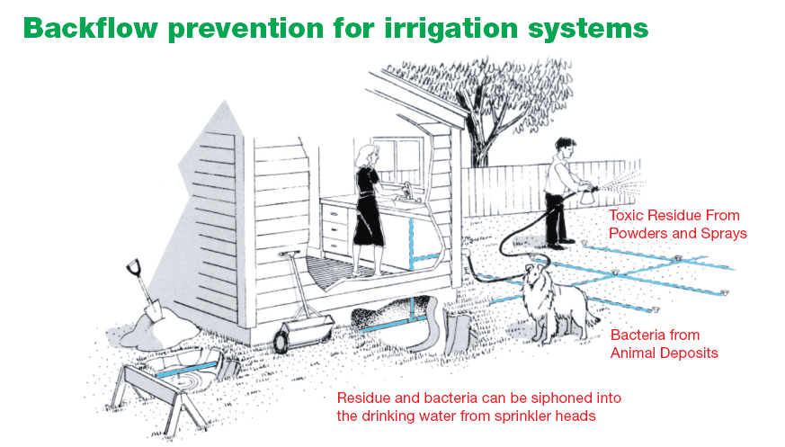 sprinkler system backflow preventer diagram what is a lewis knowledge base occurs when water or other substances flow in the opposite direction than intended allowing contaminants to enter public