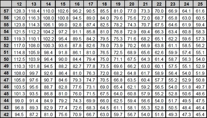 also gearing charts metric imperial  gear roll out bob  bikes rh bobsbikes