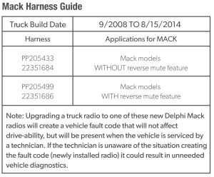Delphi (PP105487)  Mack Branded HeavyDuty AMFMMP3WMAWBFront USB CD Player with Integrated