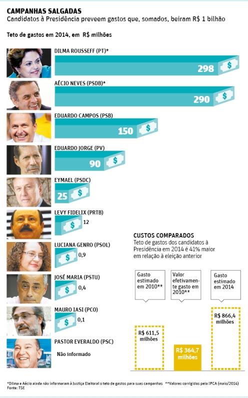 Campanha de R$ 1 bilhãoa