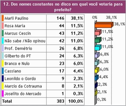 Eleições 2016: Marli Paulino lidera em Pinhais, na região de Curitiba