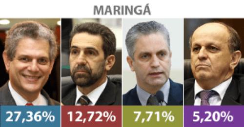 Silvio Barros lidera disputa em Maringá