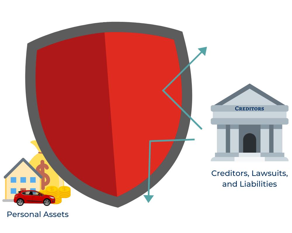asset protection plan