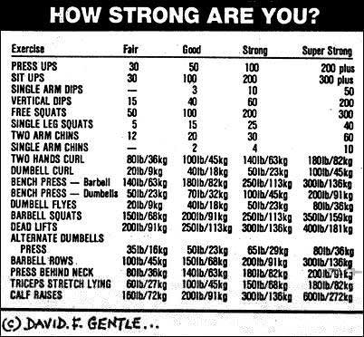 commfatadual: exercise chart