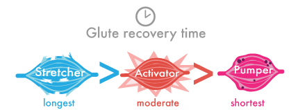 recoverytime-exertypes