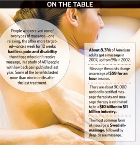 massage infographic