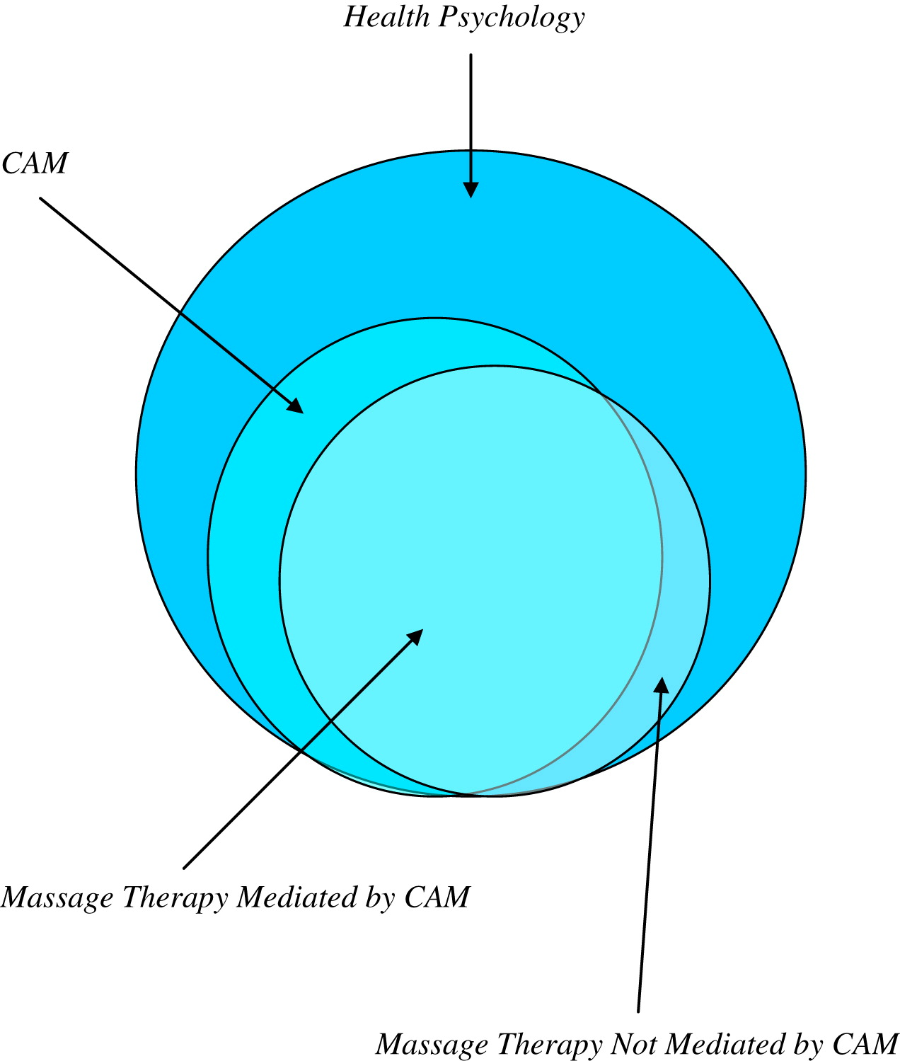 massage technique diagram drawing lewis dot health psychology as a context for therapy