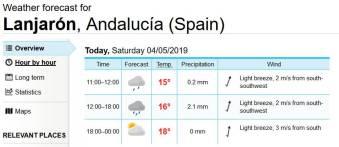 Wettervorhersage yr.no