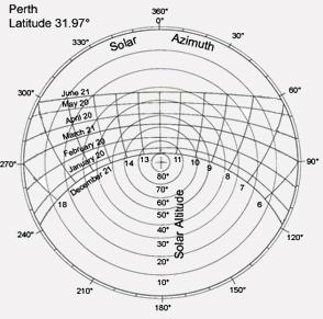 sun diagram elevation 1970 toyota land cruiser wiring shadow angles