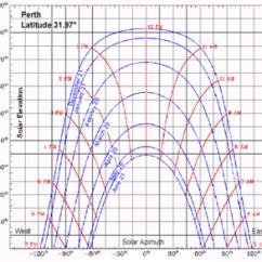 Sun Diagram Elevation Saab 9 3 Stereo Wiring Shadow Angles A Cylindrical Sunchart