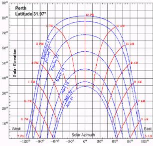 sun diagram elevation 1992 toyota pickup alternator wiring shadow angles a cylindrical sunchart