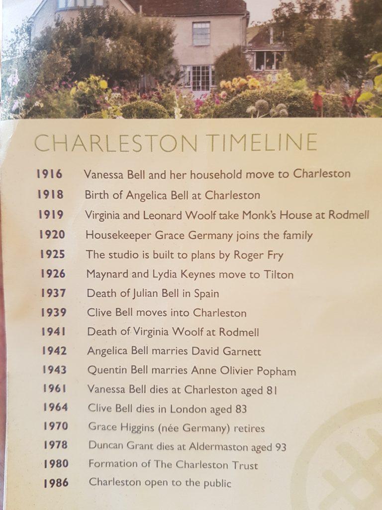timeline charleston bloomsbury