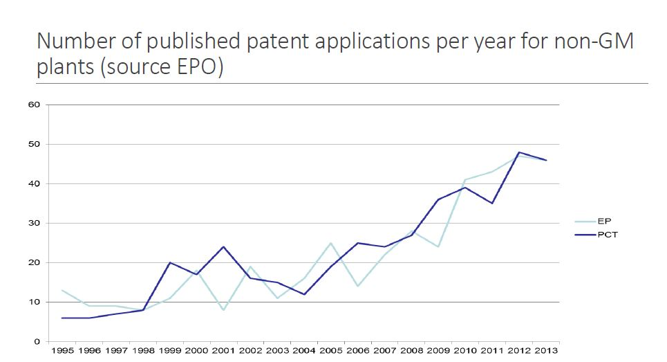 number-of-published-patent-applications-per-year-for-non-gm-plants