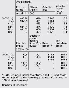 Wirtschaftslage Deutschland: Übersicht (Tabelle) •
