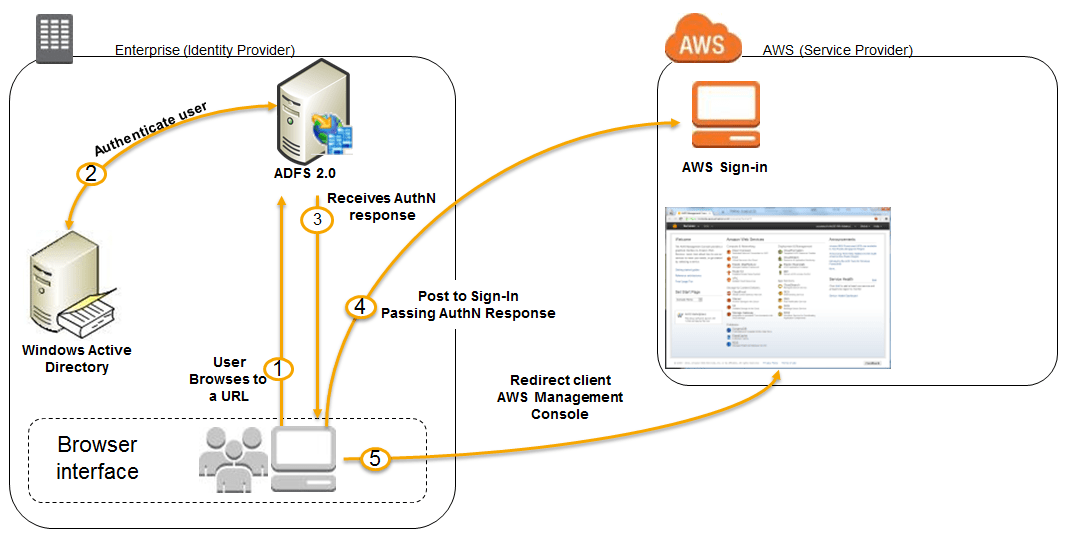 sap portal architecture diagram cat5e wiring pdf aws identity and access management (iam) roles, sso(single sign on), saml(security assertion ...