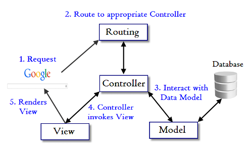 Ruby On Rails Tutorial Model View Controller Mvc And