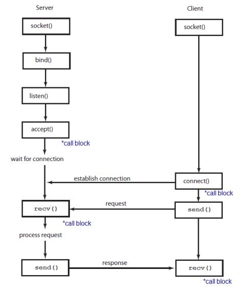 block diagram for programming