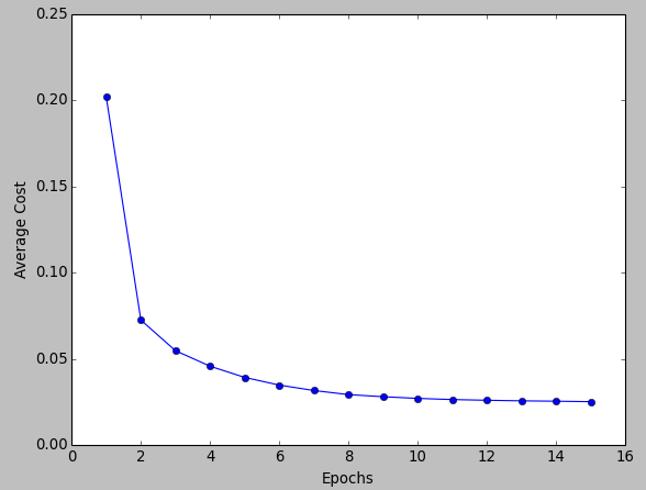 scikit-learn: Batch gradient descent versus stochastic