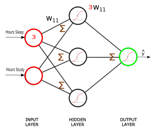 Neural-Network-3-Layers-Red-Green-Hours-Sleep-Study-Sigmoid-and-Sigma-with-3w11.png