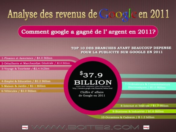 Google CA 37,9 millards dollars en 2011