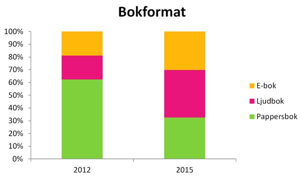 Bokformat 2012 och 2015