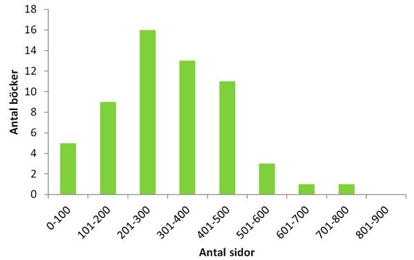 2015 Antal sidor