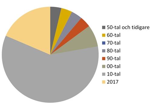 Utgivningsår för böcker lästa hittills under 2017.