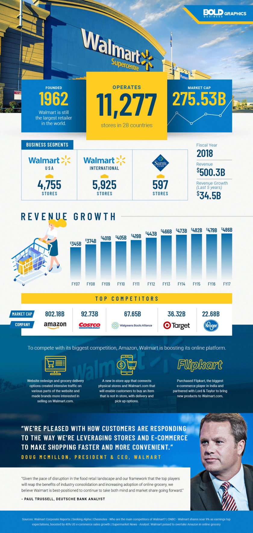 infographic about walmart innovation strategy and how they adapted to retail market