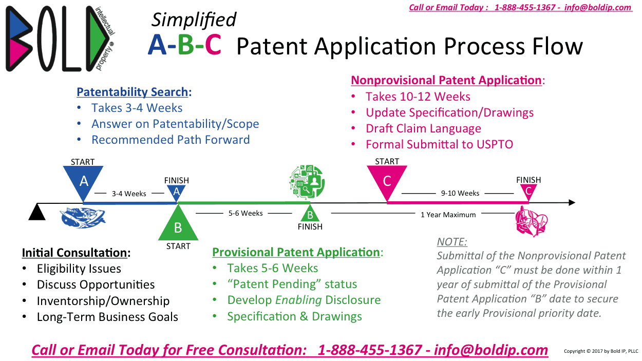 Patent lawyer: application process flow