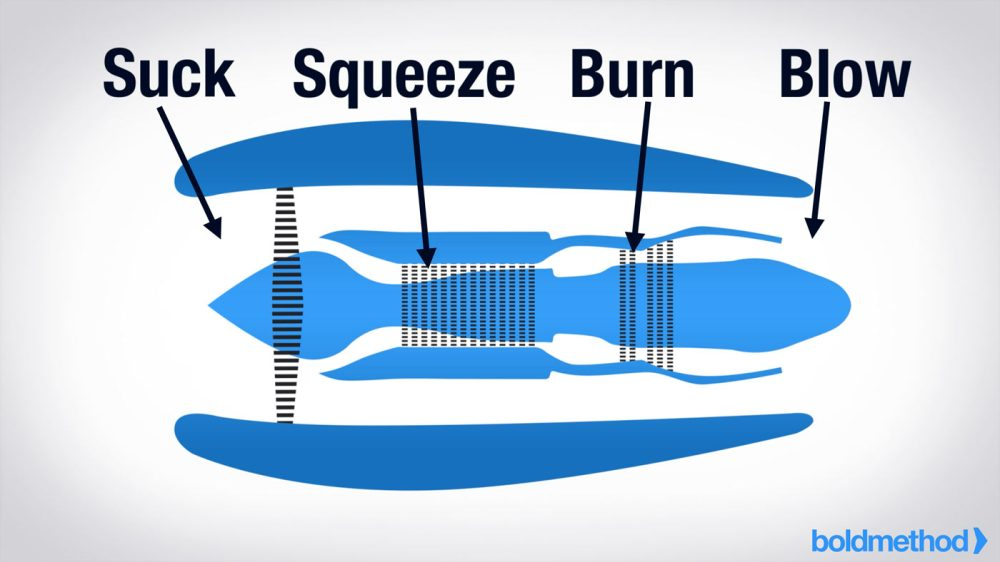 medium resolution of to understand how a turbine engine starts you should know how it works they run off a suck squeeze burn blow principle take this turbofan engine