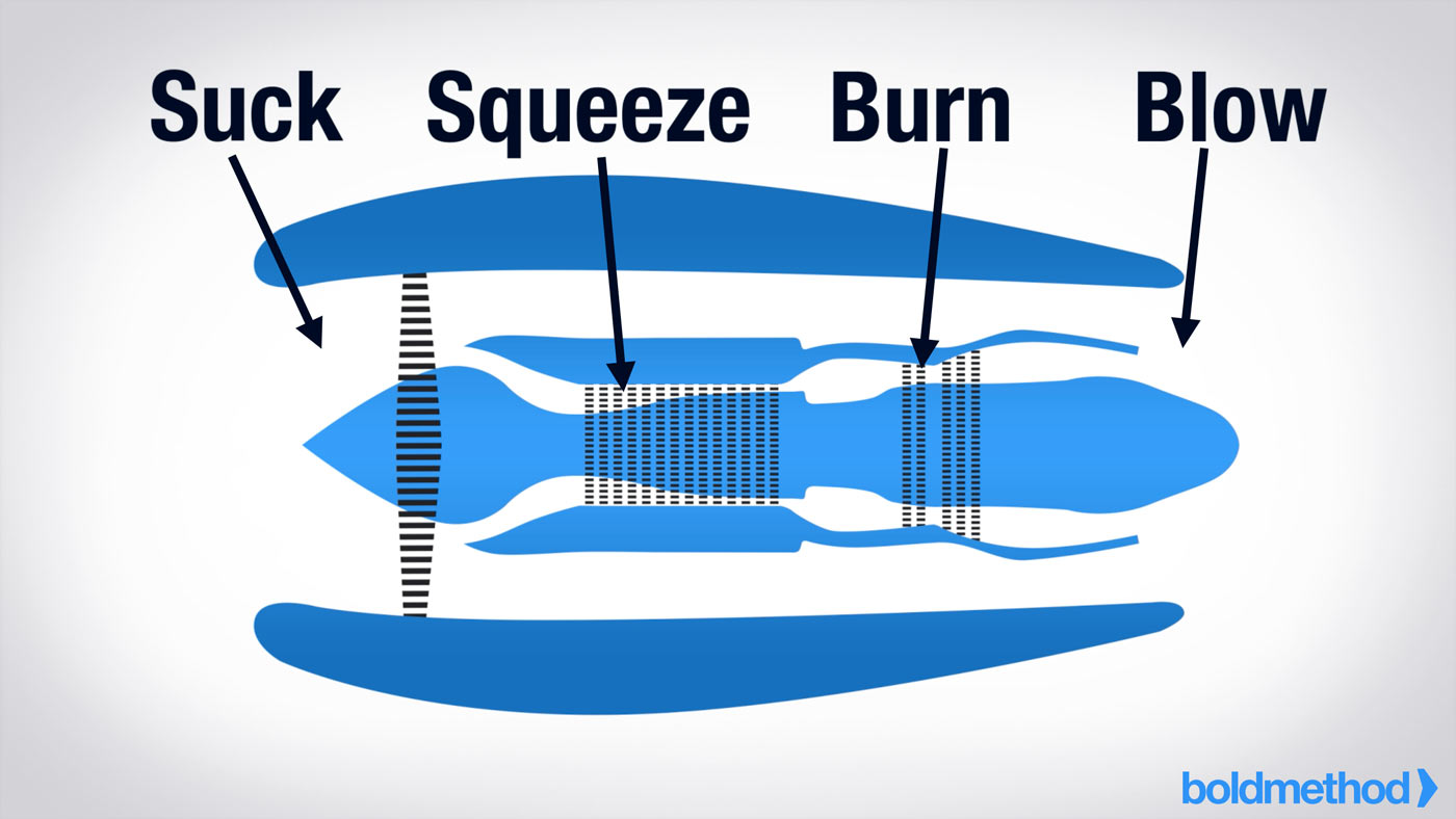 hight resolution of to understand how a turbine engine starts you should know how it works they run off a suck squeeze burn blow principle take this turbofan engine