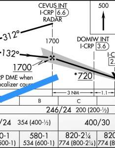 Click to view full approach chart also questions see how much you know about ils approaches boldmethod rh