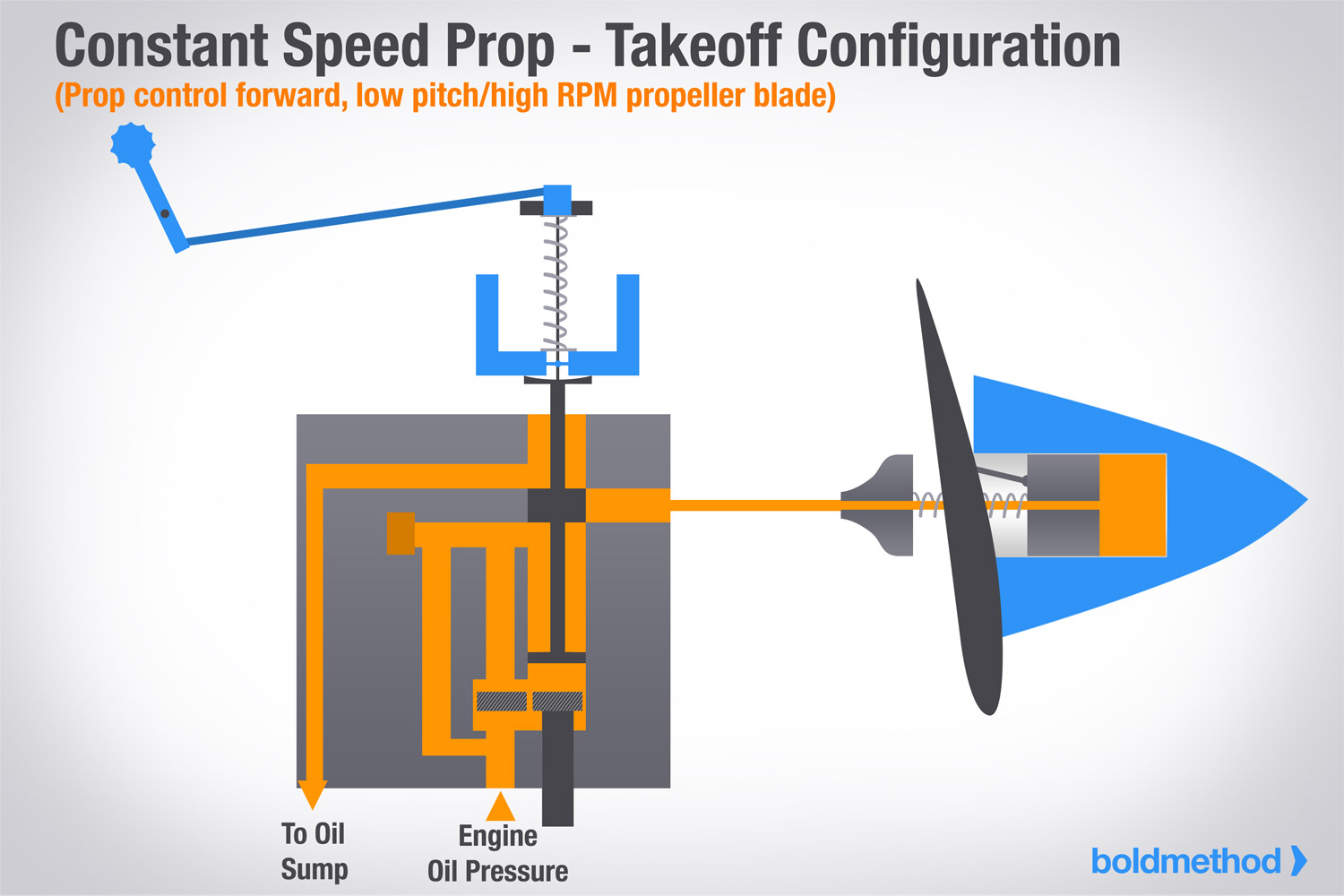 hight resolution of takeoff config