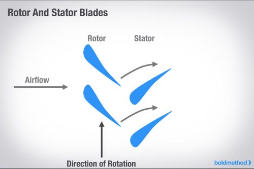 small resolution of rotor stator blades