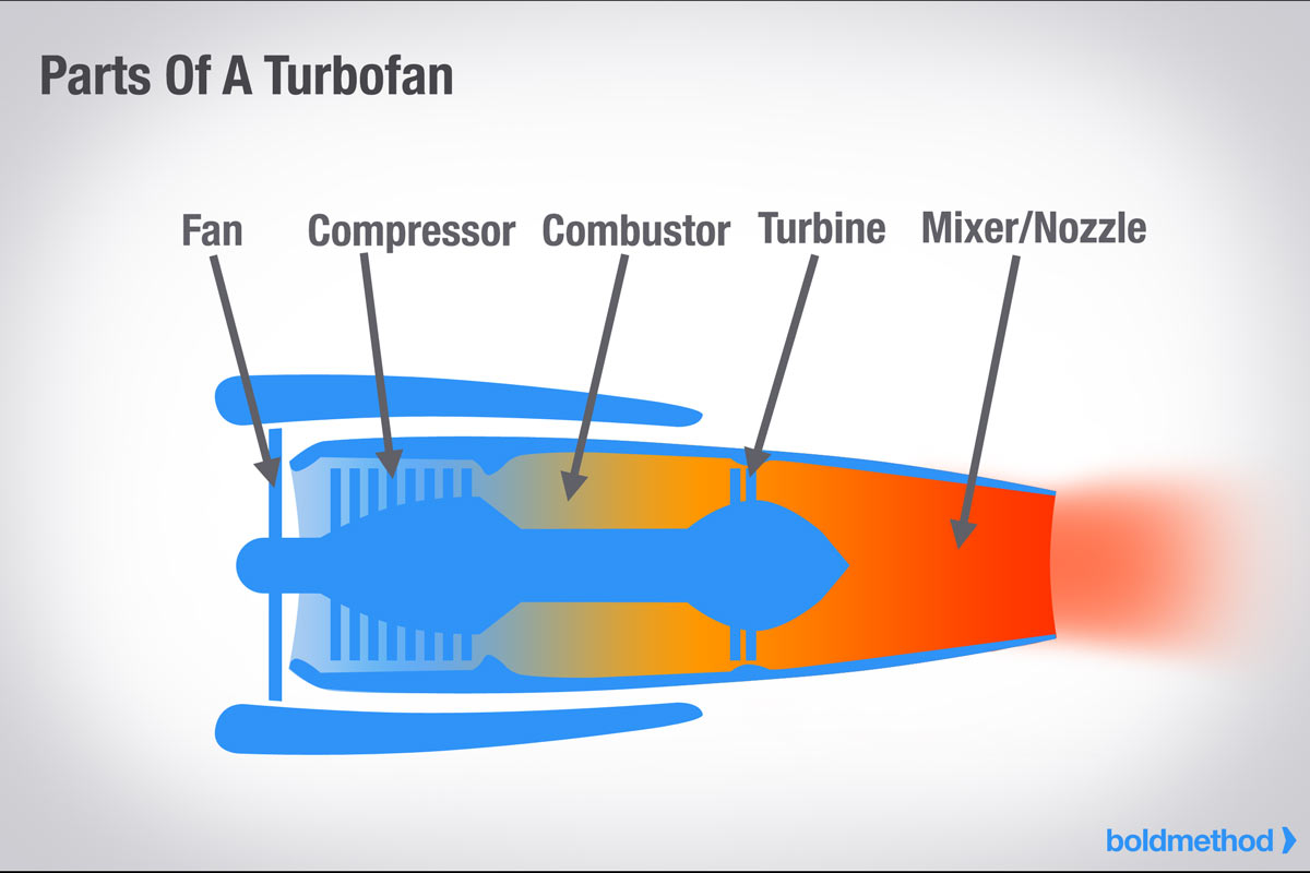 hight resolution of turbofan parts
