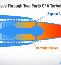 this bypass air creates additional thrust cools the engine and makes the engine quieter by blanketing the exhaust air that s exiting the engine  [ 1200 x 846 Pixel ]