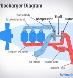 what s the difference between turbochargers and superchargers 3800 series 2 supercharged engine diagram how a supercharger [ 1100 x 951 Pixel ]