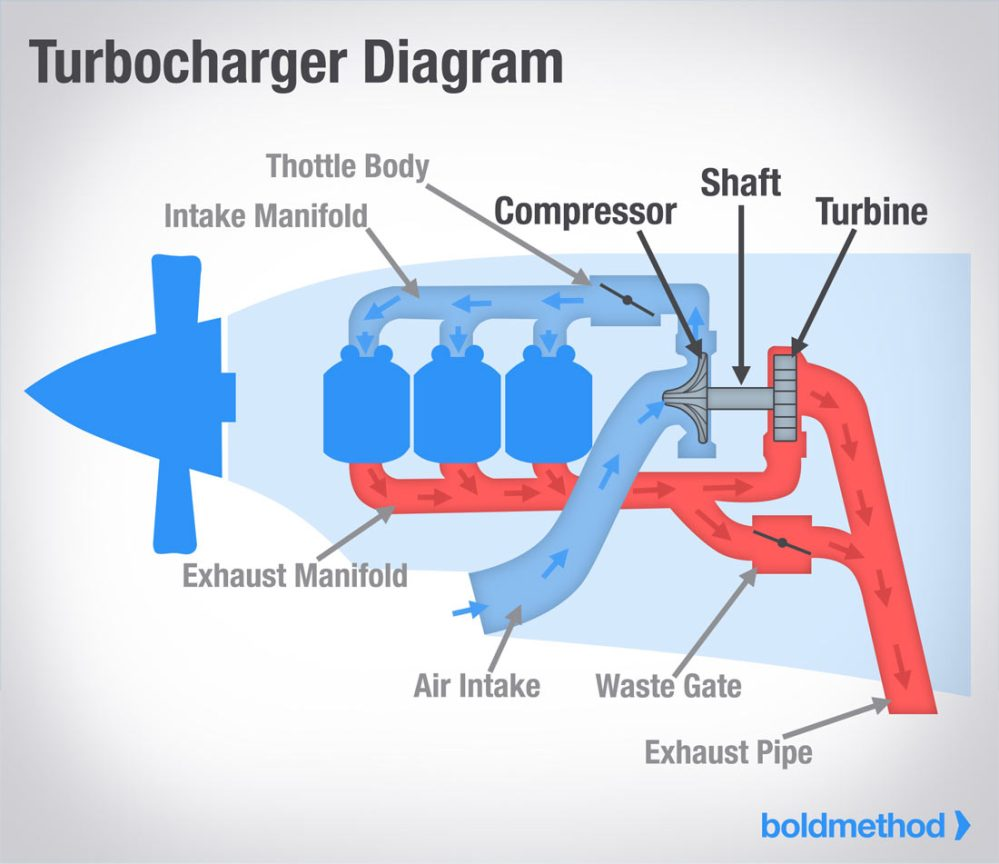 medium resolution of what s the difference between turbochargers and superchargers 3800 series 2 supercharged engine diagram how a supercharger