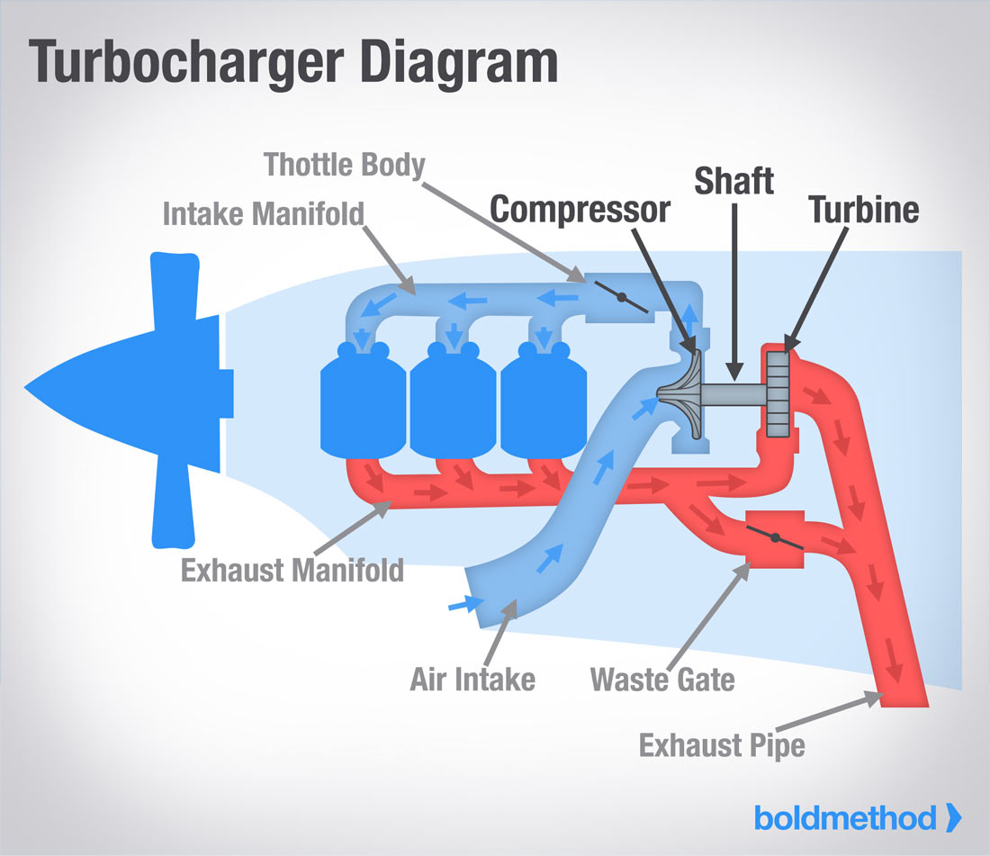hight resolution of what s the difference between turbochargers and superchargers 3800 series 2 supercharged engine diagram how a supercharger