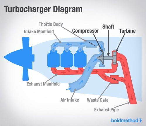 small resolution of what s the difference between turbochargers and superchargers 3800 series 2 supercharged engine diagram how a supercharger