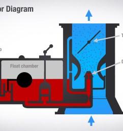 carburator diagram [ 1400 x 933 Pixel ]