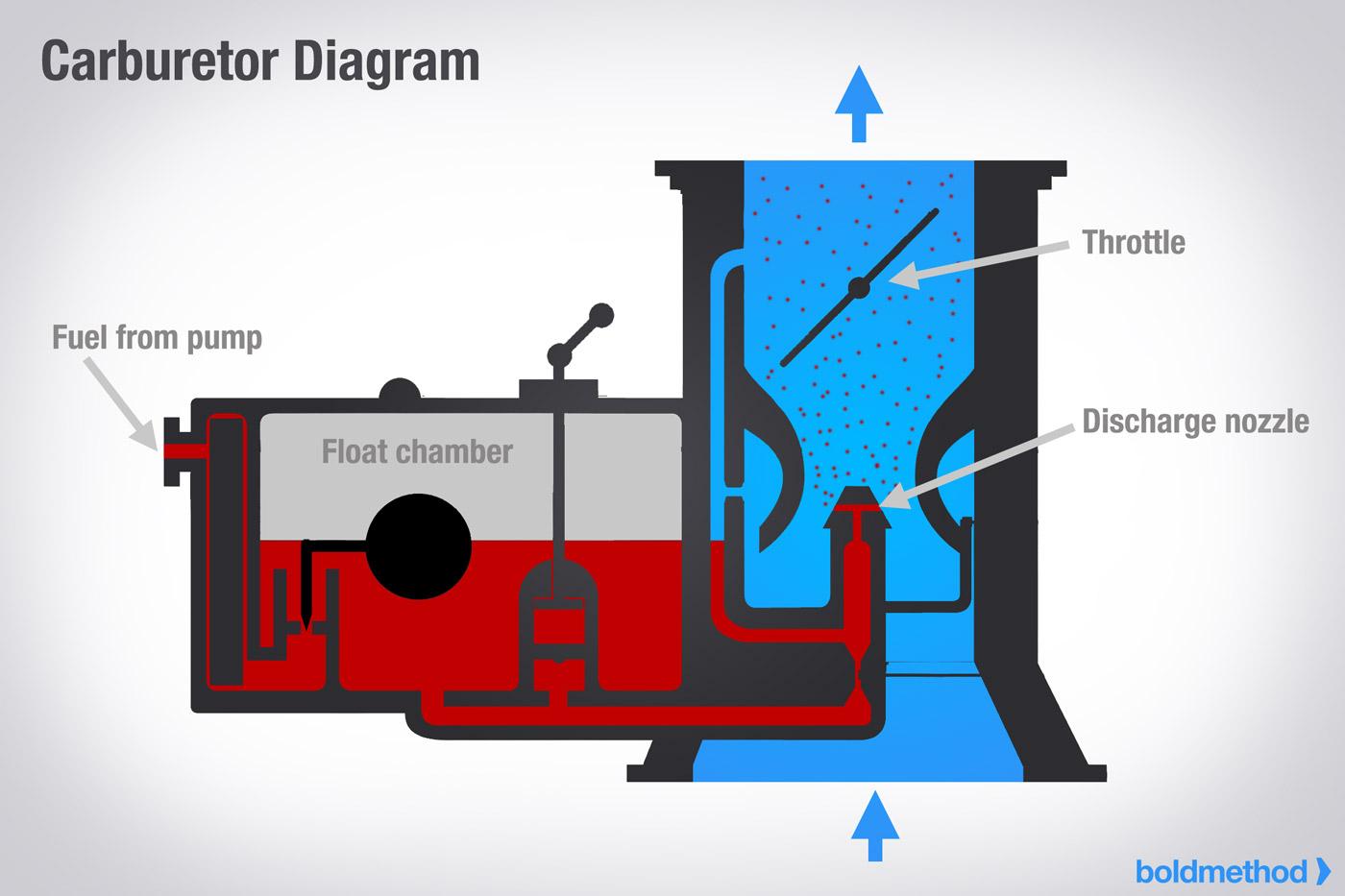 hight resolution of carburator diagram
