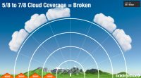 Cloud Cover Ceiling Height | Integralbook.com