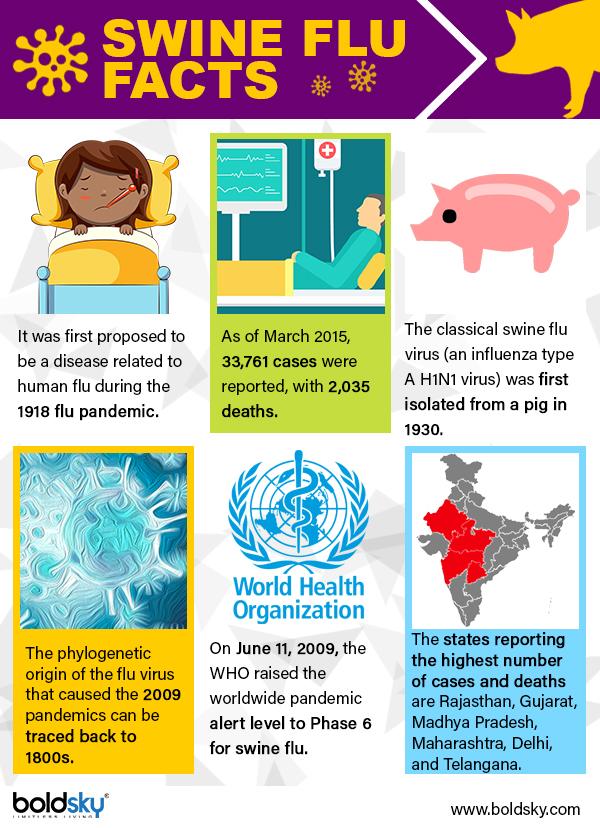 Swine Flu: Symptoms, Causes, Treatment & Prevention - Boldsky.com