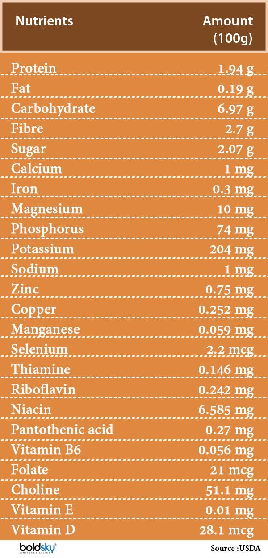 maitake mushroom nutrition